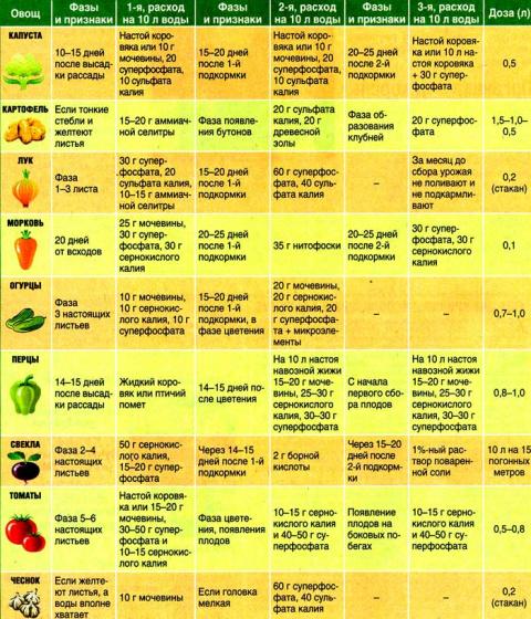 САД, ЦВЕТНИК И ОГОРОД. Таблицы подкормок овощей