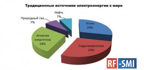 Россия – глобальная энергетическая держава, а не бензоколонка