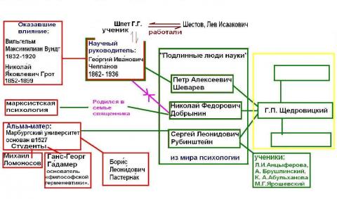 """Зубарев А.К. """"Школа  Г.П.Щедровицкого"""""""