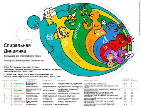 Принципы Спиральной Динамики (По материалам Д.Бека и К.Кована.)