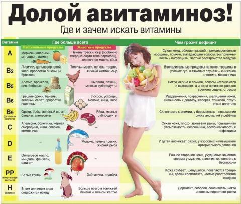 Авитаминоз на лице: каких ви…