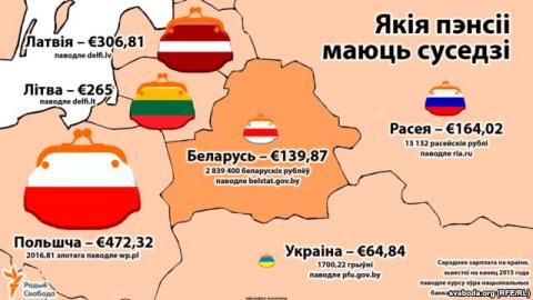 Какие пенсии имеют соседи Беларуси