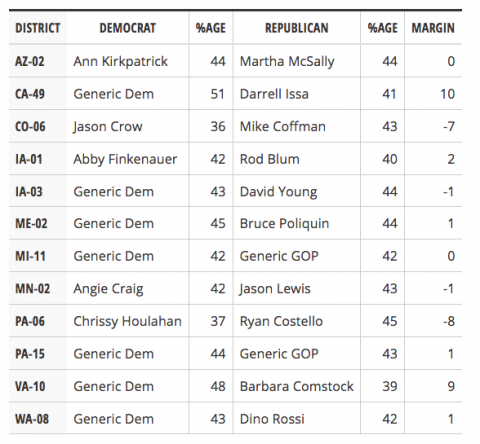 New Polls from a Dozen House Races