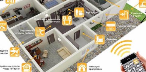 Ритманализ и управление «умным домом»