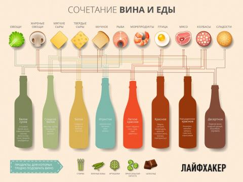 Спиртные напитки. Сочетание вина иеды