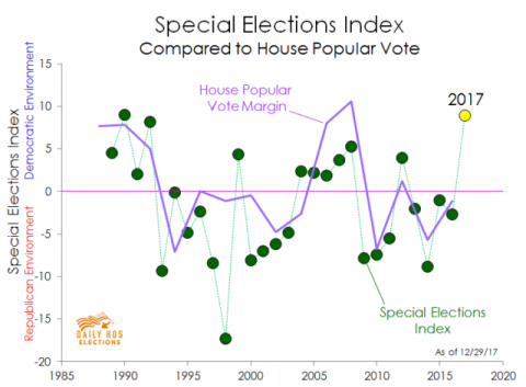 Special Elections Are Highly Correlated to House Elections