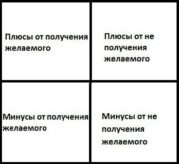 ПСИХОЛОГИКА. Квадрат Декарта