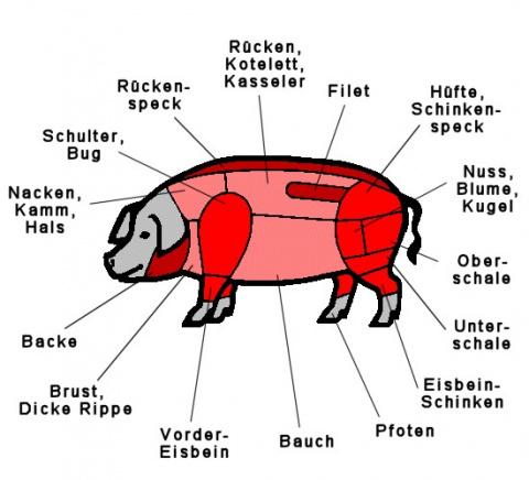 схема разделки свиных туш