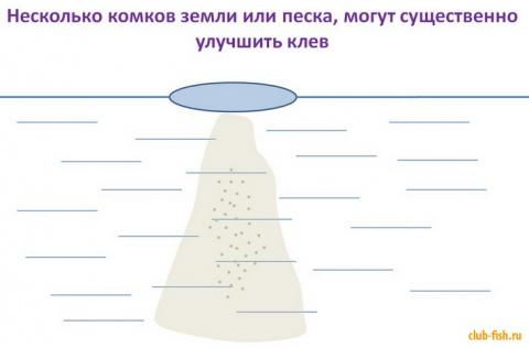 Активатор зимнего клева - зе…