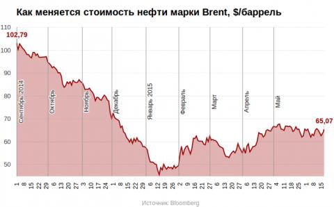 Силуанов назвал текущий курс рубля и цены на нефть идеальными