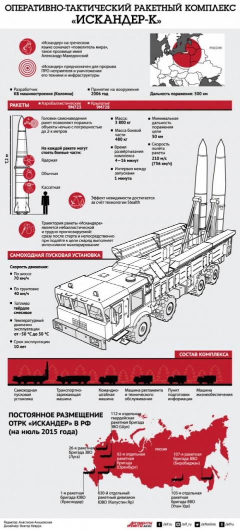 Оперативно–тактический ракет…