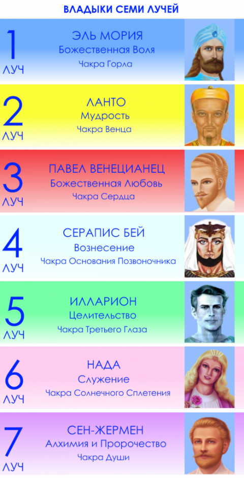 Владыки Семи Лучей