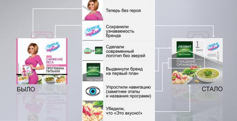 Ксению Бородину убрали из рекламы