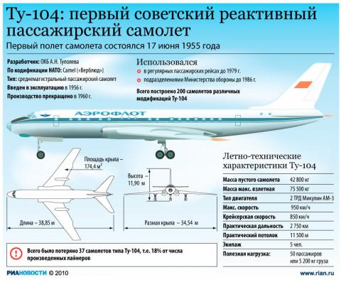 Интересные факты о ТУ-104