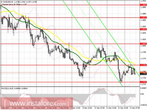Торговый план на американскую сессию 13 декабря EUR/USD и GBP/USD