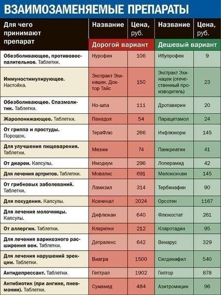 Взаимозаменяемые медицинские препараты (ЭКОНОМИМ!)