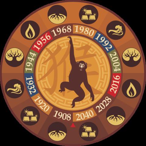 Восточный гороскоп на 2016 г…