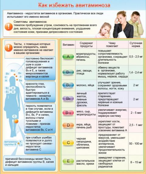 Как избежать авитаминоза Big