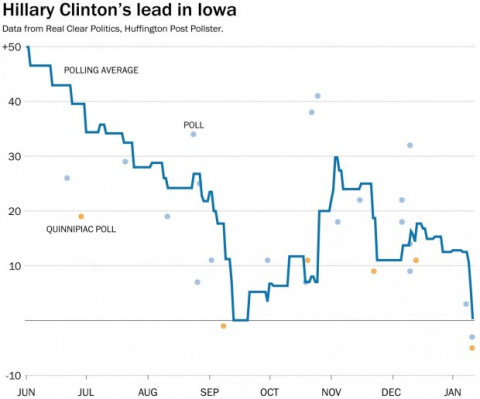 One Chart That Should Worry Hillary Clinton