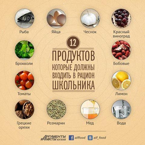 12 продуктов, которые должны быть в меню каждого школьника