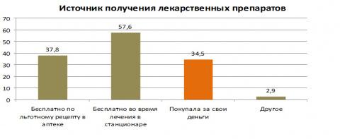 Положение онкологических пациентов в России: улучшений нет