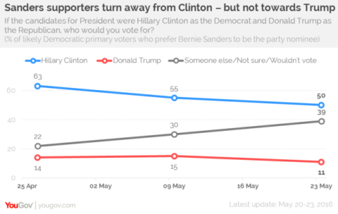 Clinton Losing Ground with Sanders Supporters