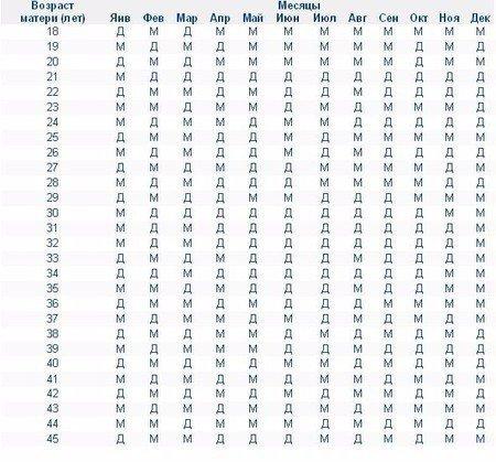 Древнекитайская таблица опре…