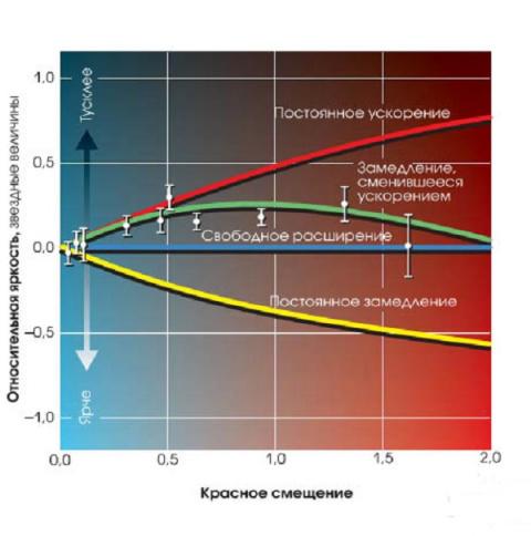 Свечи Ia, или Замедление, сменившееся ускорением?