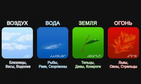 Интересные факты о знаках зодиака