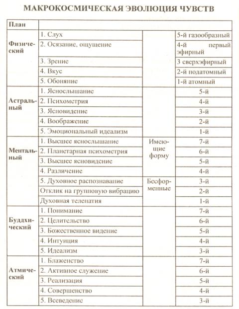 38  ПОЛЕВАЯ ПСИХОЭНЕРГОИНФОРМАЦИОННАЯ МЕДИЦИНА И ДРУГИЕ РЕЗЕРВНЫЕ ВОЗМОЖНОСТИ ЧЕЛОВЕКА