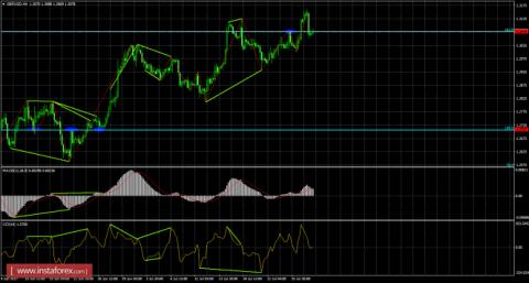 Анализ Дивергенций GBP/USD на 28 июля