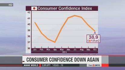 Потребительские настроения в Японии падают 3-й месяц подряд