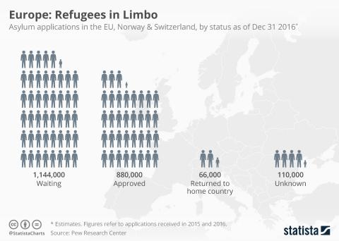 С 2015 года в Европу прибыло…