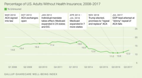 Uninsured Rate Begins to Climb