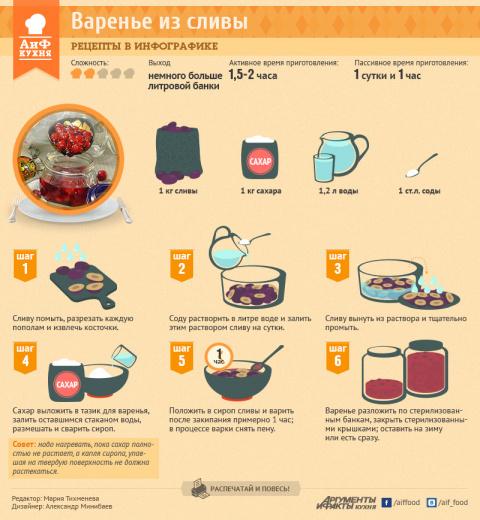 Как приготовить сливовое варенье