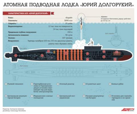 Атомная подводная лодка прое…
