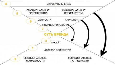Лекция: Модель бренда / Елена Эрман
