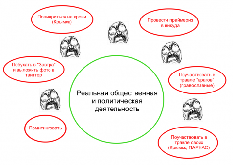 Праймериз оппозиции: исповед…