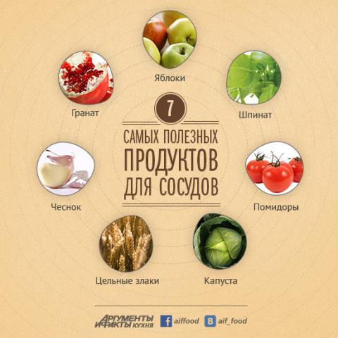 Капуста, гранат и чеснок: самые полезные продукты для сосудов