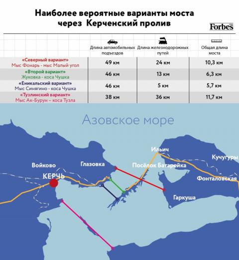 Каким будет мост в Крым? 7 решений из мирового опыта