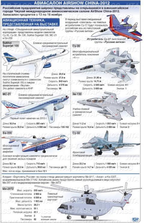 В китайском Чжухае открылся международный авиасалон Airshow China 2012