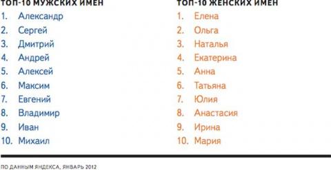 Самые популярные имена России