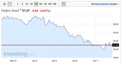 Форекс график доллар сейчас