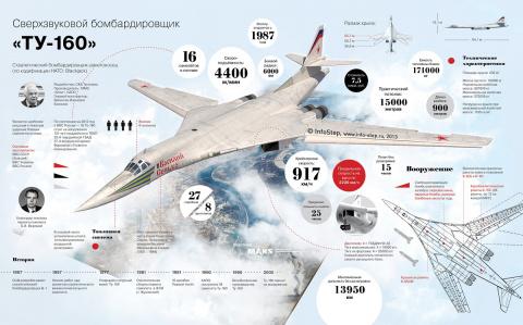Самый мощный в мире... РФ предотвратила превращение Ту-160 в кучу украинских болтов ...