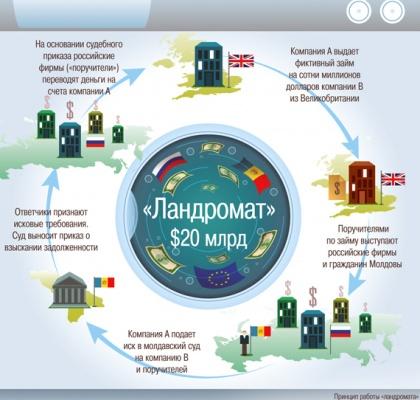«Молдавскую прачечную» обслу…