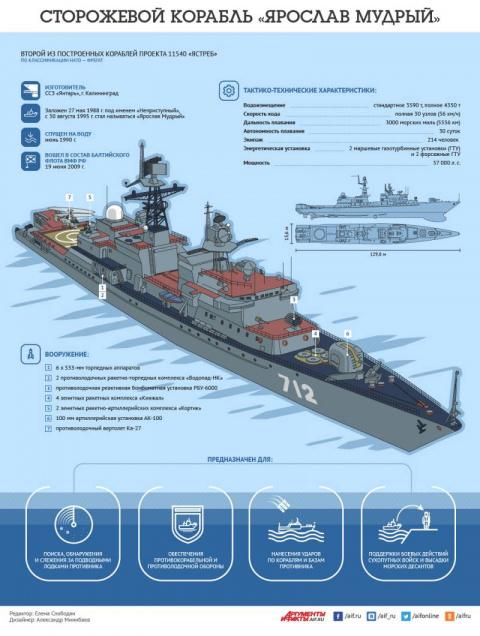 Сторожевой корабль «Ярослав …