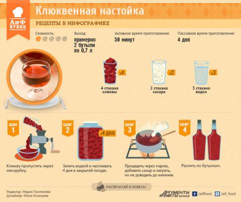 Простой рецепт полезной настойки из клюквы