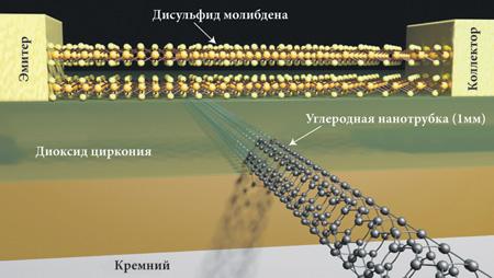Физики нашли способ преодолеть закон квантового туннелирования
