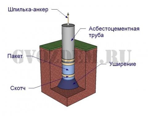Столбчатый фундамент из асбестоцементных труб
