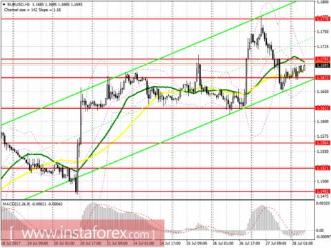 Торговый план на европейскую сессию 28 июля EUR/USD и GBP/USD